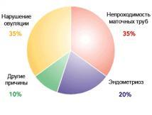 Изображение №1: Основные признаки бесплодия у женщин - ЭКО-блог