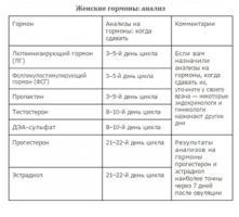 Анализ крови на гормоны репродукции thumbnail