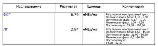 Изображение №2: Нормы соотношения гормонов ЛГ и ФСГ - ЭКО-блог