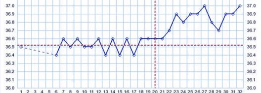Изображение №2: Температура после переноса эмбриона при ЭКО - ЭКО-блог