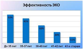Изображение №0: Статистика ЭКО - ЭКО-блог