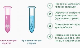 Изображение №3: Методика криоконсервации спермы - ЭКО-блог