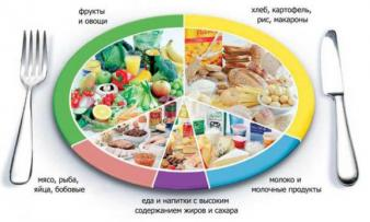 Изображение №0: Питание при СПКЯ: может ли помочь - ЭКО-блог