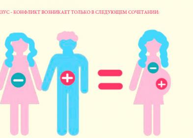 Резус конфликт при беременности: таблица, последствия - ЭКО-блог