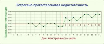 Изображение №1: Базальная температура при беременности - ЭКО-блог