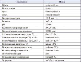 Изображение №2: Нормальные показатели спермограммы - ЭКО-блог