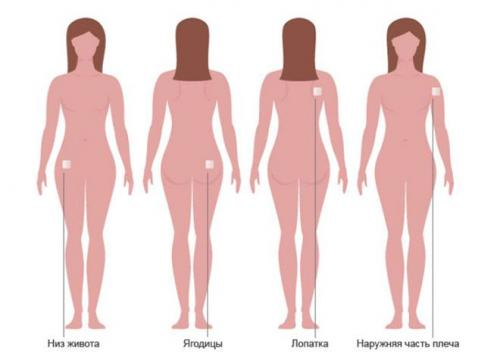 Изображение №2: Новый способ контрацепции – гормональный пластырь - ЭКО-блог