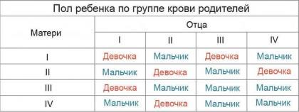 Изображение №1: Расчет по группе крови - ЭКО-блог