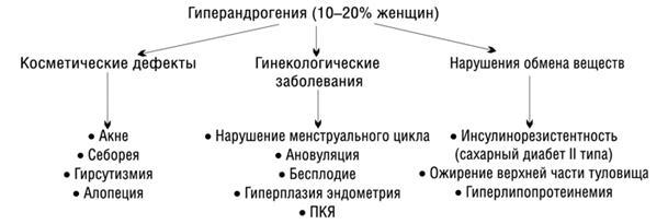 Изображение 3: Гиперандрогения - ЭКО-блог