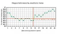 Изображение №3: Базальная температура при овуляции - ЭКО-блог
