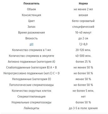 Повышенная вязкость спермограмма и малоподвижных
